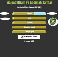 Waleed Hizam vs Abdullah Samtai h2h player stats