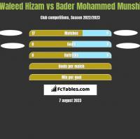 Waleed Hizam vs Bader Mohammed Munshi h2h player stats