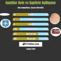 Gauthier Hein vs Baptiste Guillaume h2h player stats