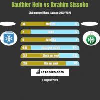 Gauthier Hein vs Ibrahim Sissoko h2h player stats