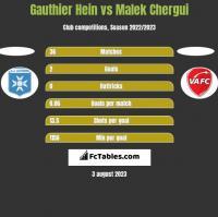 Gauthier Hein vs Malek Chergui h2h player stats