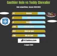 Gauthier Hein vs Teddy Chevalier h2h player stats