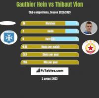 Gauthier Hein vs Thibaut Vion h2h player stats