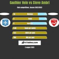 Gauthier Hein vs Steve Ambri h2h player stats