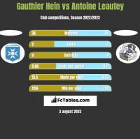 Gauthier Hein vs Antoine Leautey h2h player stats