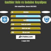 Gauthier Hein vs Goduine Koyalipou h2h player stats
