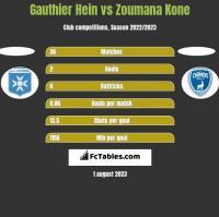 Gauthier Hein vs Zoumana Kone h2h player stats