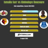 Ismaila Sarr vs Abdoulaye Doucoure h2h player stats