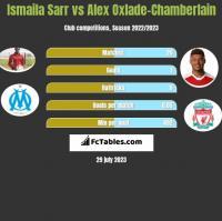 Ismaila Sarr vs Alex Oxlade-Chamberlain h2h player stats