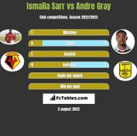 Ismaila Sarr vs Andre Gray h2h player stats