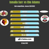 Ismaila Sarr vs Che Adams h2h player stats