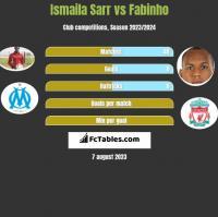 Ismaila Sarr vs Fabinho h2h player stats