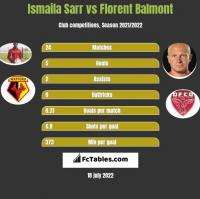 Ismaila Sarr vs Florent Balmont h2h player stats