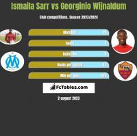 Ismaila Sarr vs Georginio Wijnaldum h2h player stats