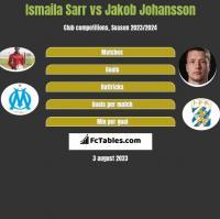 Ismaila Sarr vs Jakob Johansson h2h player stats