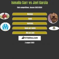 Ismaila Sarr vs Javi Garcia h2h player stats