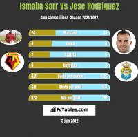 Ismaila Sarr vs Jese Rodriguez h2h player stats