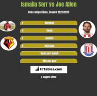 Ismaila Sarr vs Joe Allen h2h player stats