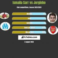 Ismaila Sarr vs Jorginho h2h player stats