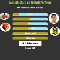Ismaila Sarr vs Mehdi Zeffane h2h player stats