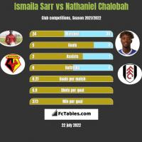 Ismaila Sarr vs Nathaniel Chalobah h2h player stats