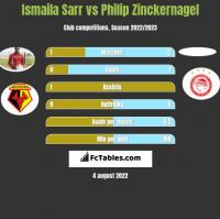 Ismaila Sarr vs Philip Zinckernagel h2h player stats