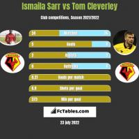Ismaila Sarr vs Tom Cleverley h2h player stats