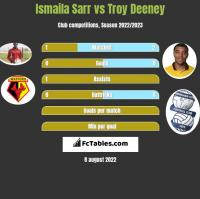 Ismaila Sarr vs Troy Deeney h2h player stats