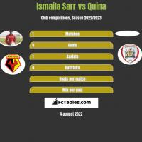 Ismaila Sarr vs Quina h2h player stats
