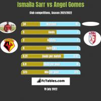 Ismaila Sarr vs Angel Gomes h2h player stats