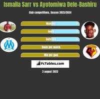 Ismaila Sarr vs Ayotomiwa Dele-Bashiru h2h player stats