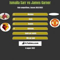 Ismaila Sarr vs James Garner h2h player stats