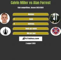 Calvin Miller vs Alan Forrest h2h player stats