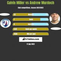 Calvin Miller vs Andrew Murdoch h2h player stats