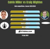Calvin Miller vs Craig Wighton h2h player stats
