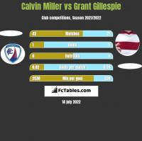 Calvin Miller vs Grant Gillespie h2h player stats