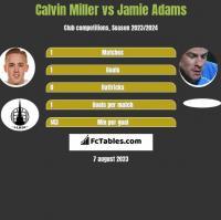 Calvin Miller vs Jamie Adams h2h player stats