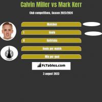 Calvin Miller vs Mark Kerr h2h player stats