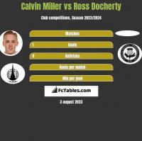 Calvin Miller vs Ross Docherty h2h player stats