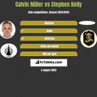 Calvin Miller vs Stephen Kelly h2h player stats