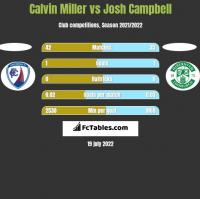 Calvin Miller vs Josh Campbell h2h player stats