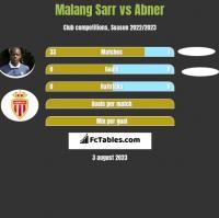 Malang Sarr vs Abner h2h player stats