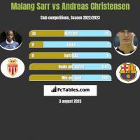 Malang Sarr vs Andreas Christensen h2h player stats