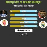 Malang Sarr vs Antonio Ruediger h2h player stats