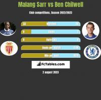 Malang Sarr vs Ben Chilwell h2h player stats