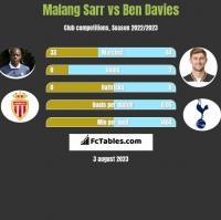 Malang Sarr vs Ben Davies h2h player stats