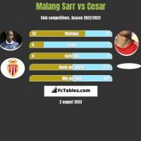 Malang Sarr vs Cesar h2h player stats