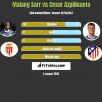 Malang Sarr vs Cesar Azpilicueta h2h player stats