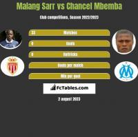 Malang Sarr vs Chancel Mbemba h2h player stats