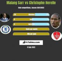 Malang Sarr vs Christophe Herelle h2h player stats